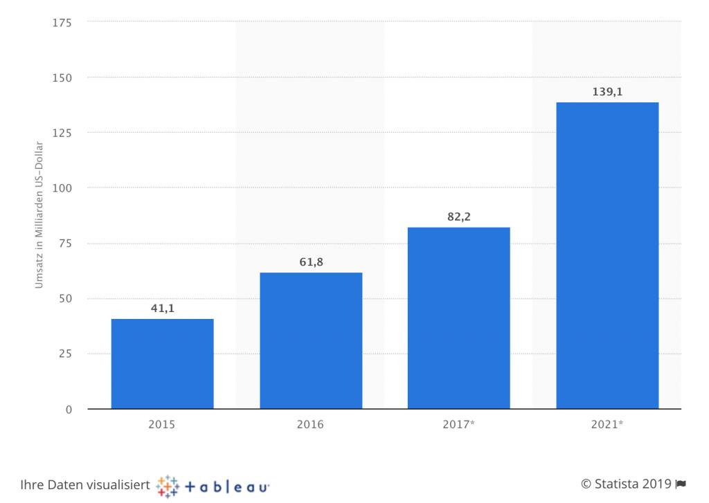 Statistik Artikel Eigene Apps programmieren 1024x727 - Eigene Apps programmieren – erfolgreich zum Ziel